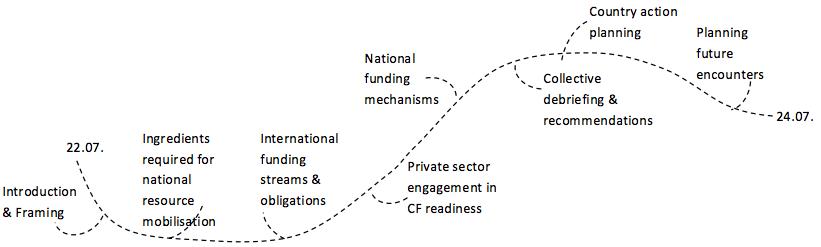 Kigali workshop schematic