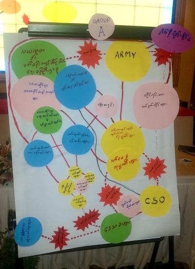 Myanmar stakeholder map