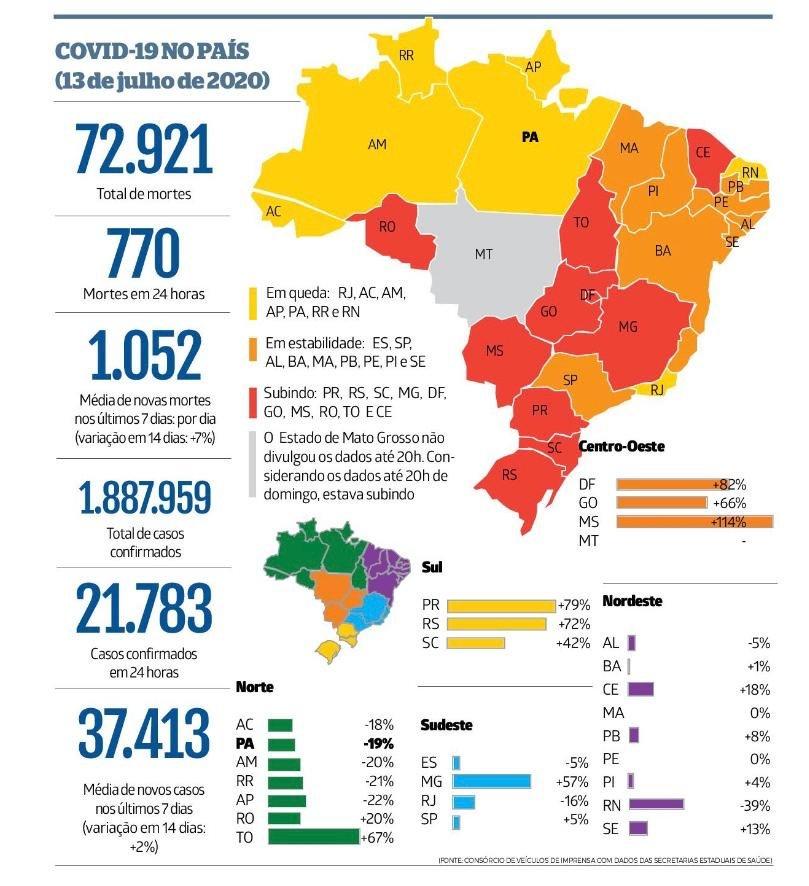 COVID19 statistics in Brazil