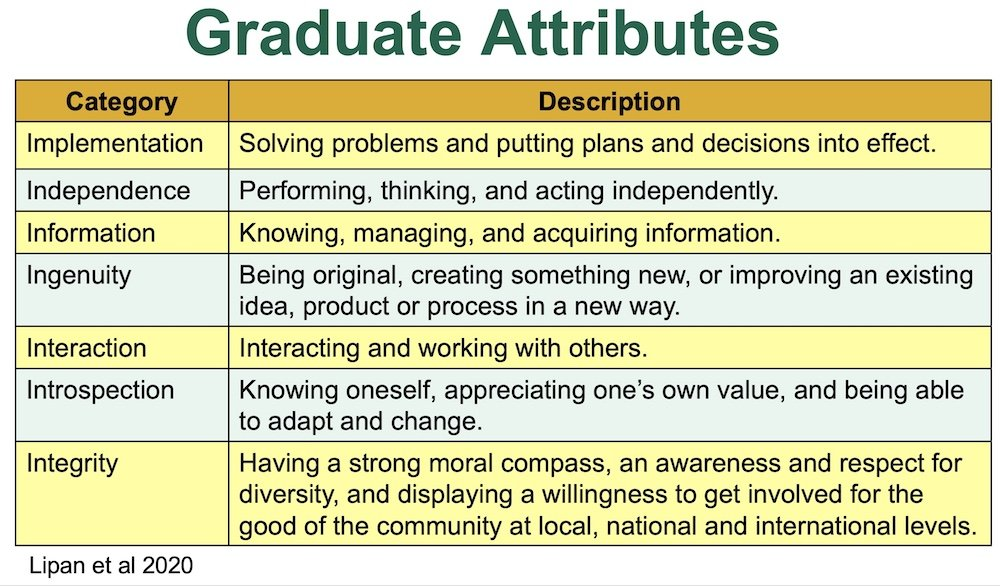 Graduate attributes table